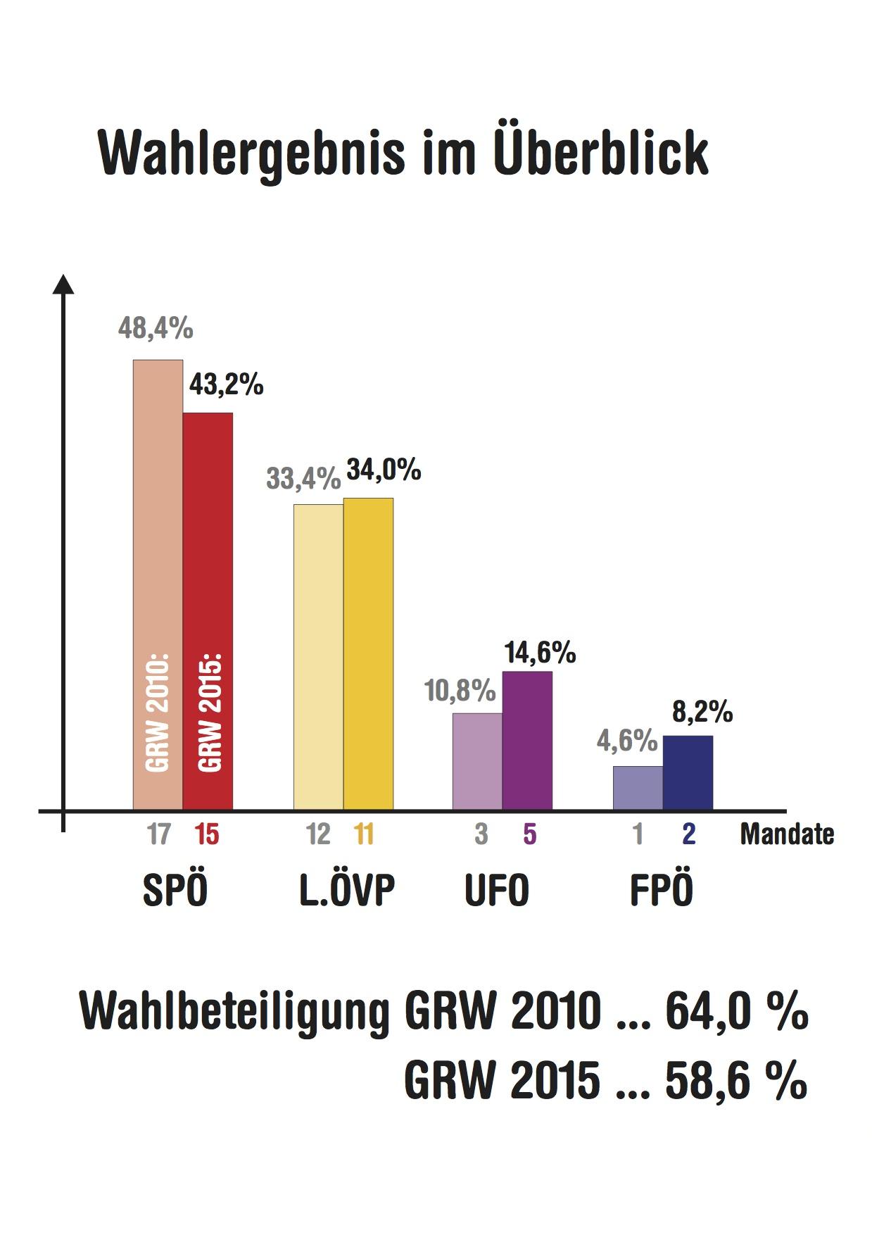 Prozentverschiebungen 2010-2015
